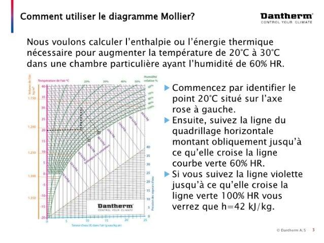 Guide de sélection - Déshumidification 2/4 Slide 3