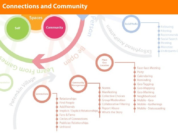 Connections and Community