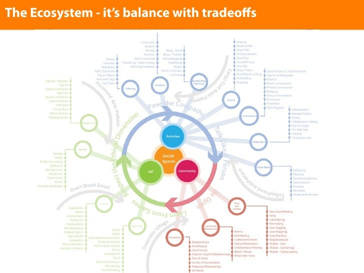 The Ecosystem - it's balance with tradeoffs