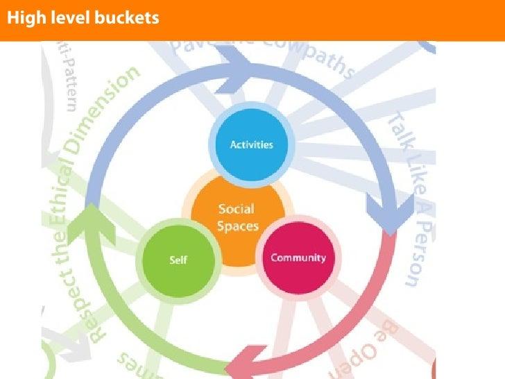 High level buckets