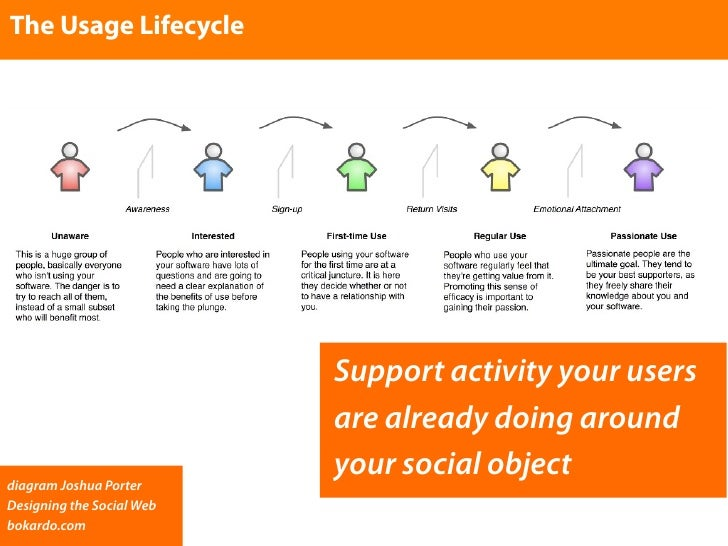 The Usage Lifecycle                                Support activity your users                            are already doin...