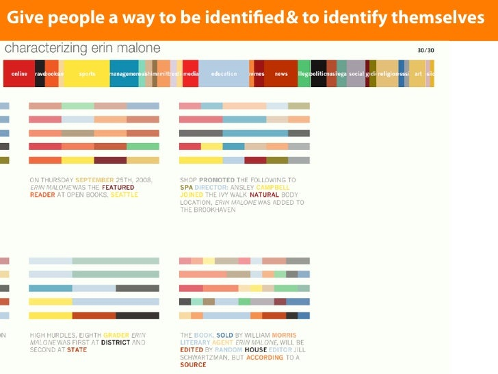 Enterpeople a way to be identi ed & to identify themselves Give text here