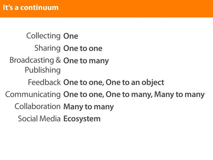 It's a continuum        Collecting One         Sharing One to one  Broadcasting & One to many      Publishing       Feedba...