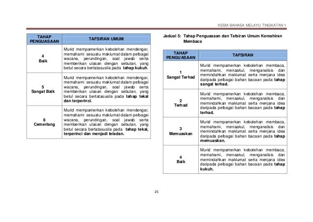 Dskp Kssm Bahasa Melayu Tingkatan 1