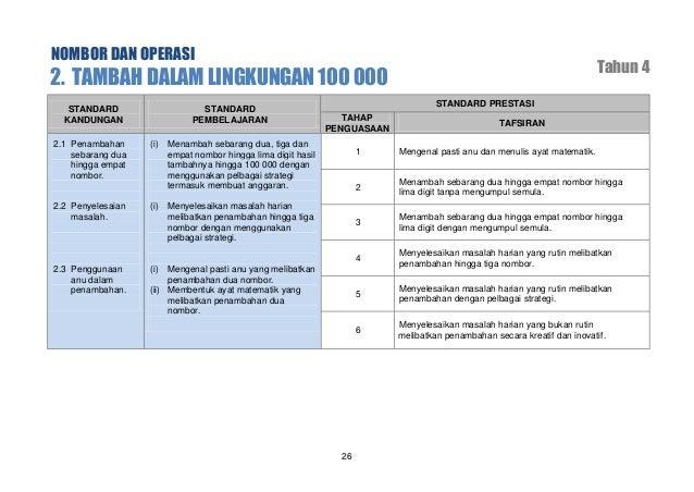 NOMBOR DAN OPERASI  4. DARAB HINGGA 100 000 STANDARD KANDUNGAN  STANDARD PEMBELAJARAN  Tahun 4 STANDARD PRESTASI  4.2 Peny...