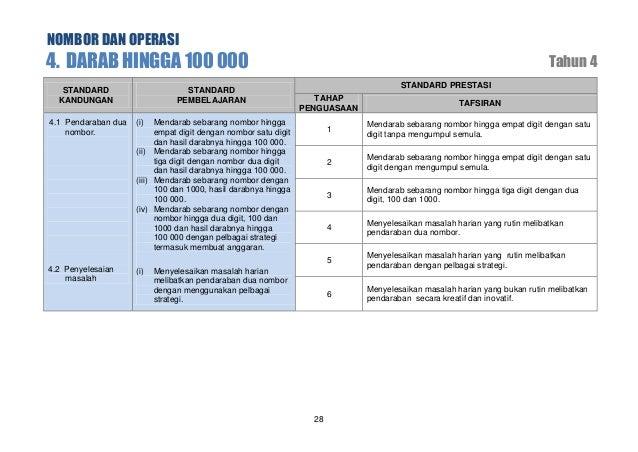 NOMBOR DAN OPERASI  6. OPERASI BERGABUNG STANDARD KANDUNGAN  STANDARD PEMBELAJARAN  6.1 Penambahan dan penolakan.  (i)  6....
