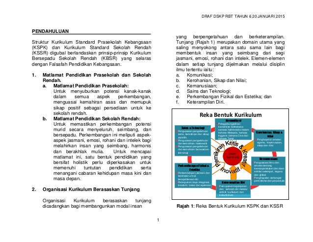 DRAF DSKP RBT TAHUN 6 20 JANUARI 2015 3 Rajah 2: Reka Bentuk Kurikulum RBT Kurikulum Standard RBT ini masih mengekalkan el...