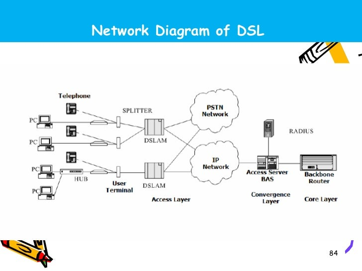 broad band technology next generation network ngndslam 84 728?cb=1348801827 broad band technology, next generation network (ngn),dslam dsl network diagram at soozxer.org