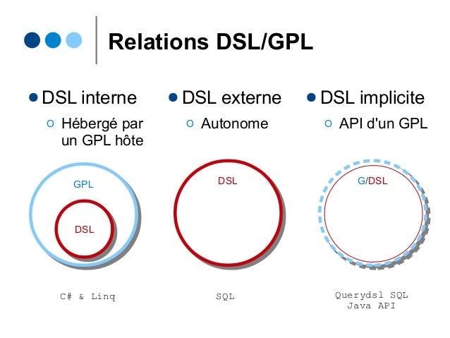 Relations DSL/GPL ● DSL interne Ο Hébergé par un GPL hôte GPLGPL DSLDSL ● DSL externe Ο Autonome DSLDSL ● DSL implicite Ο ...