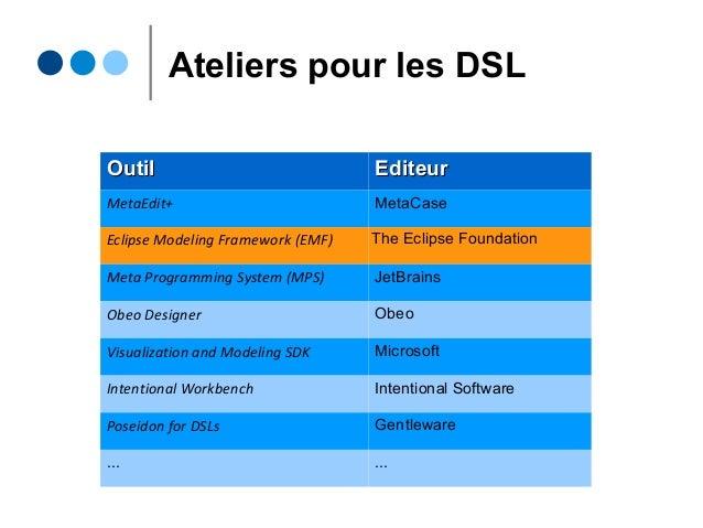 Ateliers pour les DSL OutilOutil EditeurEditeur MetaEdit+ MetaCase Eclipse Modeling Framework (EMF) The Eclipse Foundation...