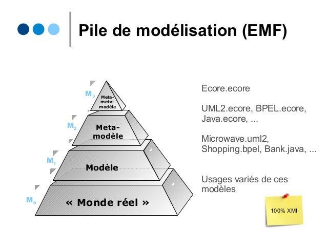 Pile de modélisation (EMF) Meta- modèle Modèle «Monde réel» Meta- meta- modèle M0 M1 M2 M3 Ecore.ecore UML2.ecore, BPEL....
