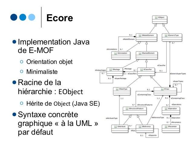 Ecore ● Implementation Java de E-MOF Ο Orientation objet Ο Minimaliste ● Racine de la hiérarchie : EObject Ο Hérite de Obj...