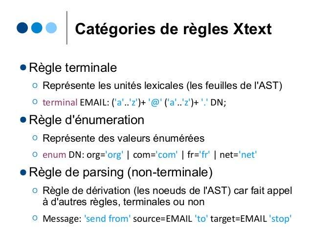 Catégories de règles Xtext ● Règle terminale Ο Représente les unités lexicales (les feuilles de l'AST) Ο terminal EMAIL: (...