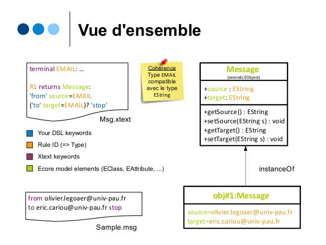 Vue d'ensemble +source : EString +target: EString Message (extends EObject) +getSource() : EString +setSource(EString s) :...