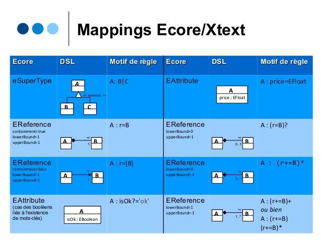Mappings Ecore/Xtext EcoreEcore DSLDSL Motif de règleMotif de règle EcoreEcore DSLDSL Motif de règleMotif de règle eSuperT...