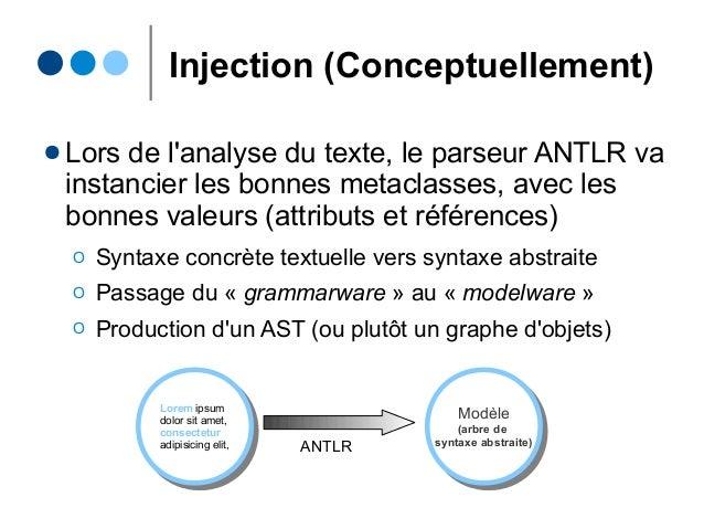 Injection (Conceptuellement) ● Lors de l'analyse du texte, le parseur ANTLR va instancier les bonnes metaclasses, avec les...