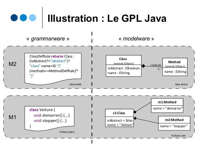"Illustration : Le GPL Java ClassDefRule returns Class : (isAbstract?=""abstract"")? ""class"" name=ID ""{"" (methods+=MethodDefR..."