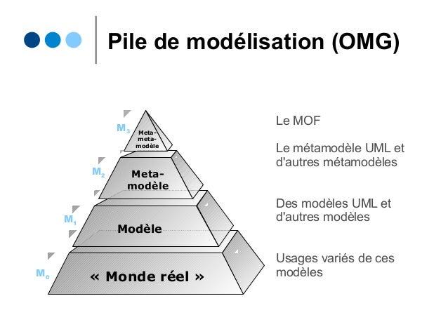 Pile de modélisation (OMG) Meta- modèle Modèle «Monde réel» Meta- meta- modèle M0 M1 M2 M3 Le MOF Le métamodèle UML et d...