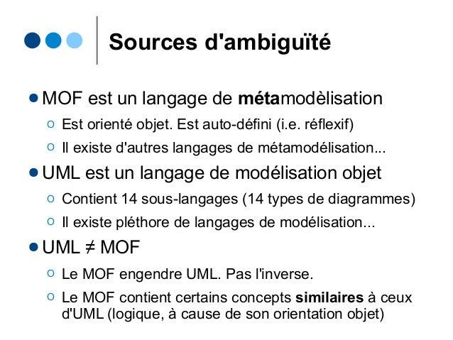 Sources d'ambiguïté ● MOF est un langage de métamodèlisation Ο Est orienté objet. Est auto-défini (i.e. réflexif) Ο Il exi...