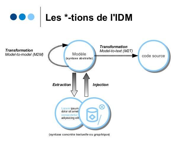 Les *-tions de l'IDM Modèle (syntaxe abstraite) Modèle (syntaxe abstraite) code sourcecode source Transformation Model-to-...