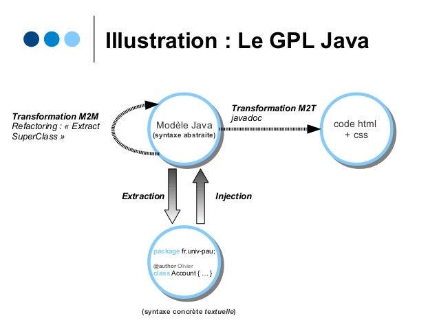 Illustration : Le GPL Java Modèle Java (syntaxe abstraite) Modèle Java (syntaxe abstraite) code html + css code html + css...