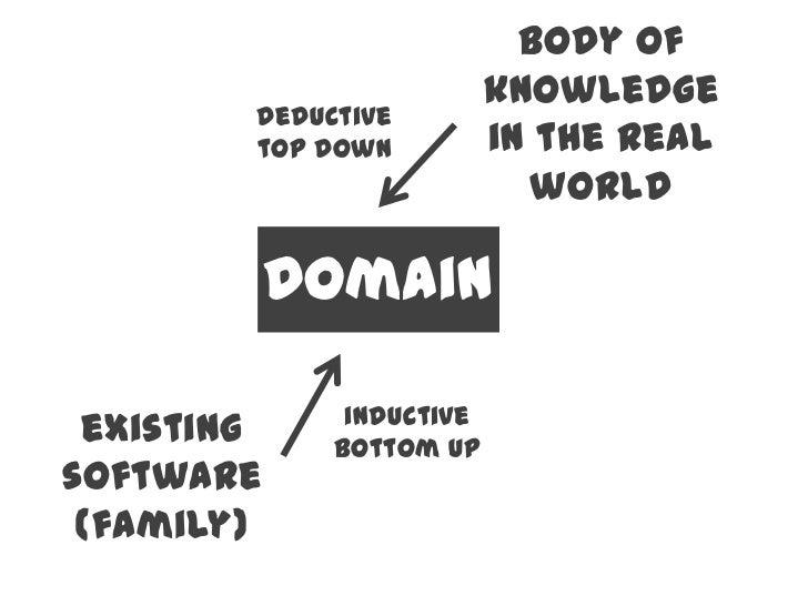 Domain Specific Language Design