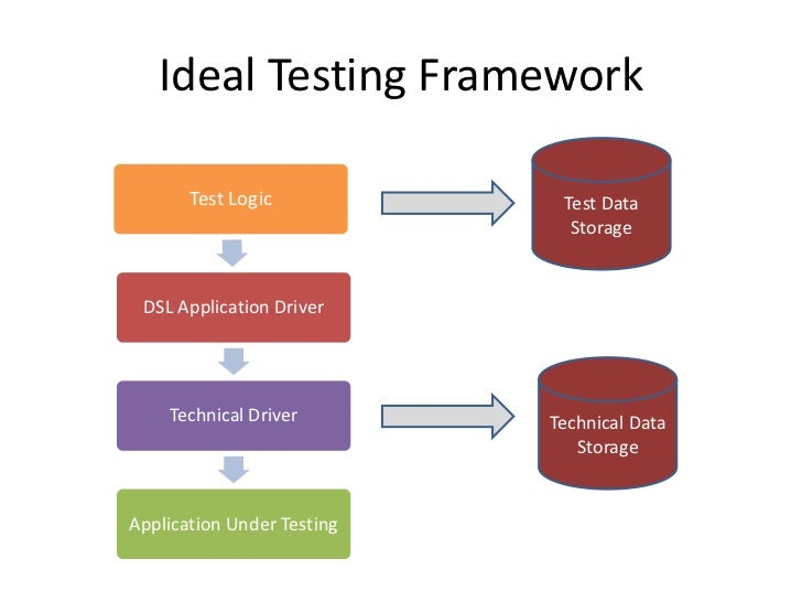 Dsl page object and selenium a way to reliable functional tests ccuart Gallery