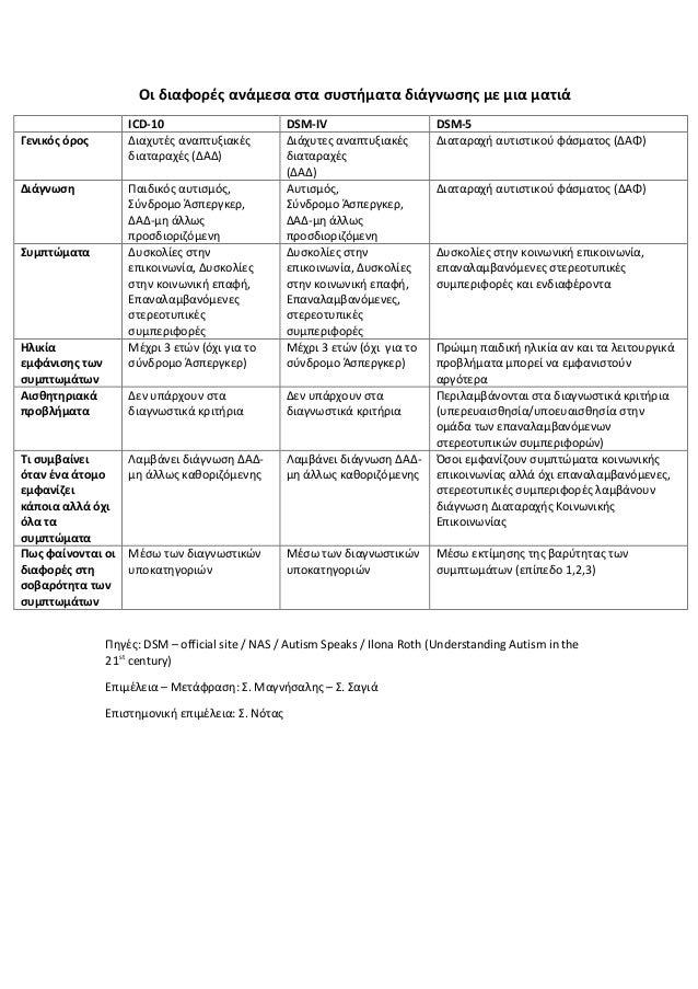 DSM- V Αλλαγές σχετικές με τον Αυτισμό Slide 3
