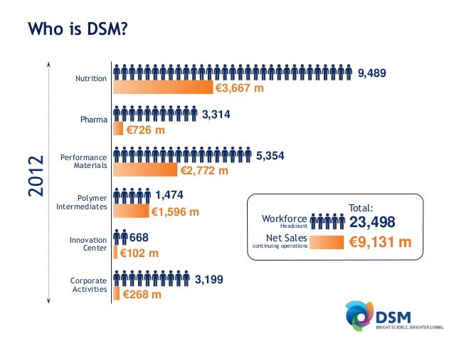DSM's world of Animal Nutrition & Health