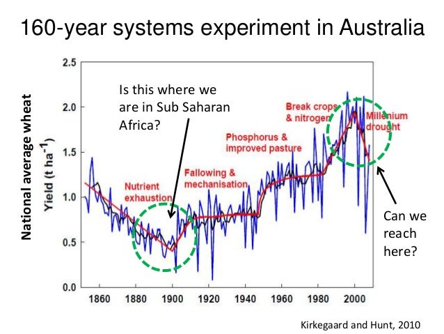 160-year systems experiment in Australia Kirkegaard and Hunt, 2010 Is this where we are in Sub Saharan Africa? Nationalave...