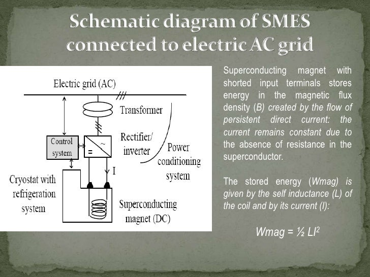 Schematic diagram of SMES connected to electric AC grid<br />Superconducting magnet with shorted input terminals stores en...