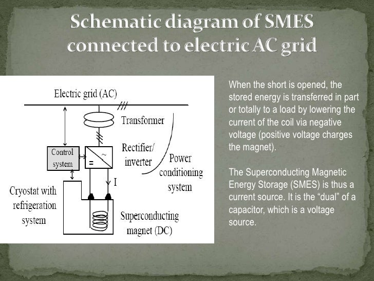 Schematic diagram of SMES connected to electric AC grid<br />When the short is opened, the stored energy is transferred in...
