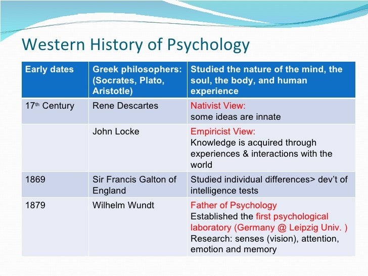 Major Psychological Schools of Thought