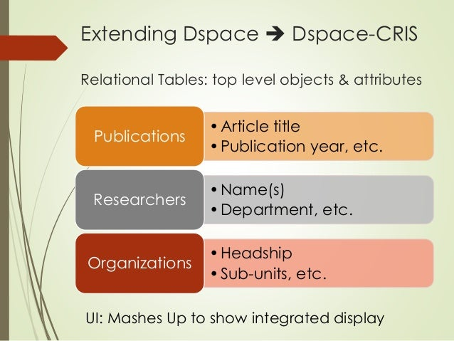 Extending Dspace  Dspace-CRIS  Relational Tables: top level objects & attributes  • Article title  •Publication year, etc...