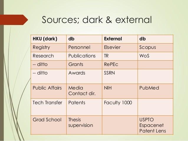 Sources; dark & external  HKU (dark) db External db  Registry Personnel Elsevier Scopus  Research Publications TR WoS  -- ...