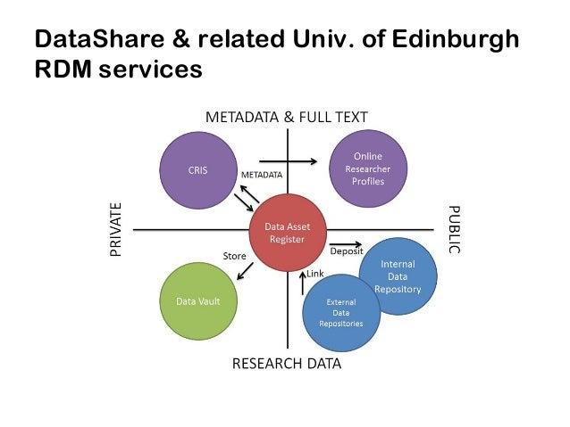 stuart.macdonald@ed.ac.uk Thanks !Links: • Data Library services: http://www.ed.ac.uk/is/data-library • EDINA: http://edin...