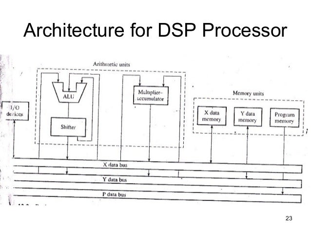 case study and overview of adsp 21xx processor