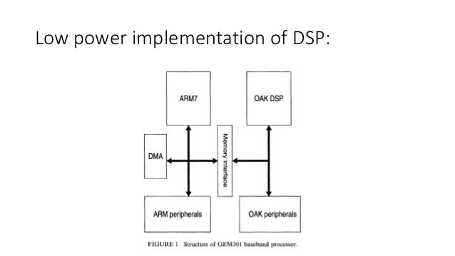 Dsp application on mobile communication