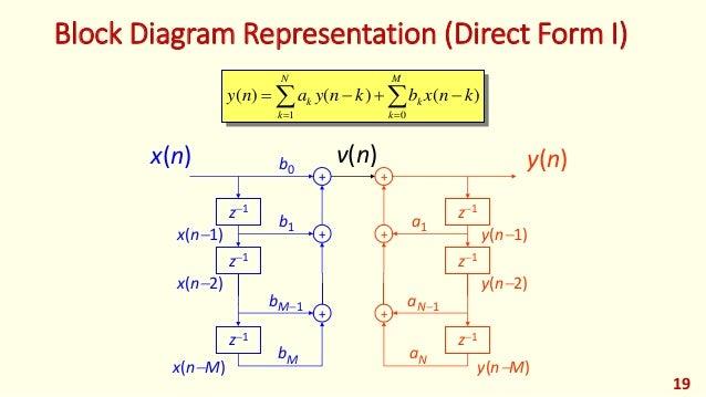 block diagram representation (direct form