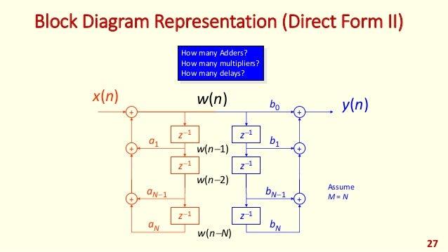 dsp foehu lec 07 digital filters rh slideshare net Circuit Block Diagram direct form 1 and 2 block diagram