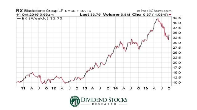 High yield dividend stocks for safety - High div stocks ...