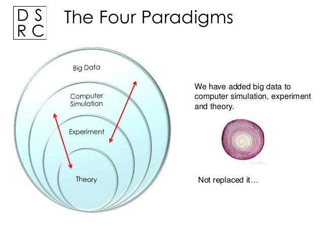 Complex Models for Big Data Slide 2