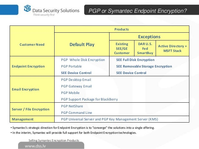 DSS Symantec PGP Encryption Fortress 2014 - ArrowECS - RoadShow Balti…