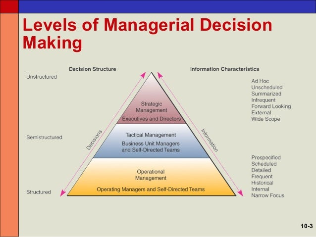 defining a manager and examining the decision making required by them Discover what it takes to be a fast food restaurant manager  you'll need to:   you may be responsible for a number of outlets and have to travel between them   which provide opportunities to combine on-the-job experience with study  a  results-driven approach to work decision-making and problem-solving skills.