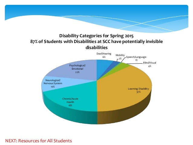 disability support services Disability support services at stony brook university serves as a resource for students and values self- empowerment, self-direction, and self-determination our mission is to advocate for a campus environment that meets the needs of students with disabilities continue.