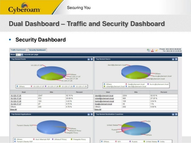 DSS ITSEC Conference 2012 - Cyberoam Layer8 UTM
