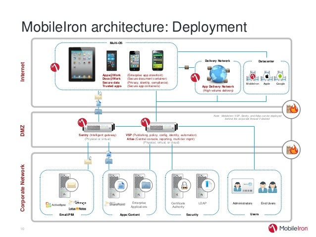 secure mobile device management deployment essay Mobile commerce has a great impact  the overhead of location management for various mobile commerce applications   mobile device providers should implement.