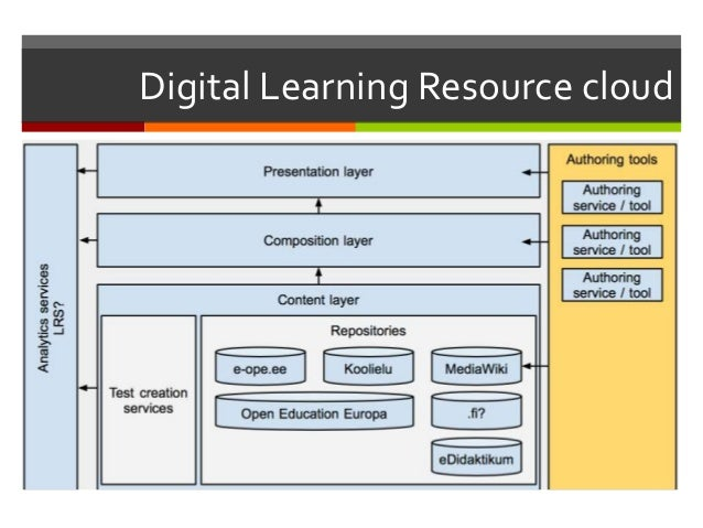Digital Learning Resource cloud