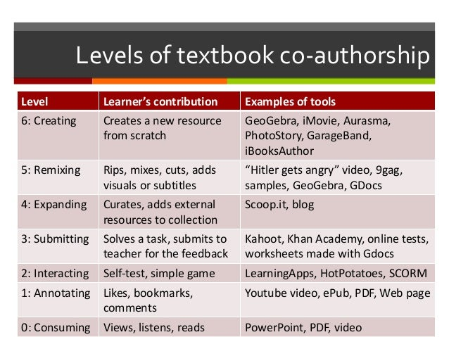 Levels of textbook co-authorship Level Learner's contribution Examples of tools 6: Creating Creates a new resource from sc...