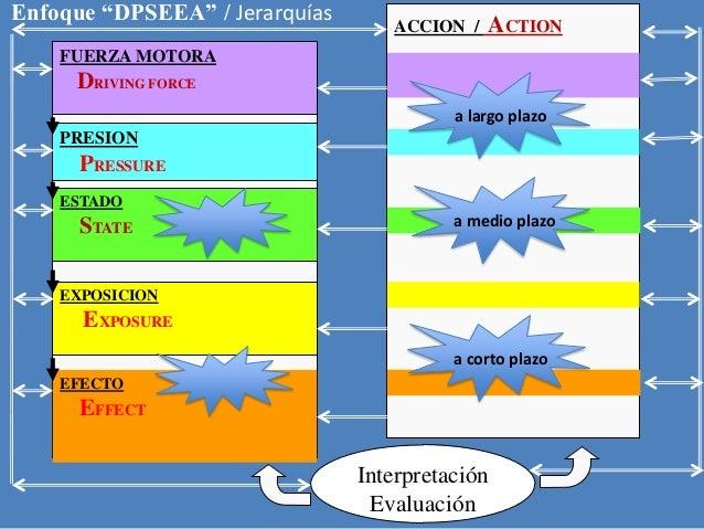 """Operacionalización de un enfoque ecosistémico Epidemiologia Critica y La Marca """"DPSEEA"""" DETERMINACION  -  DETERMINANTES  E..."""